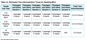 2016-17 Estimated Test Administration Times for Reading MCA