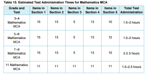 2016-17 Estimated Test Administration Times for Mathematics MCA