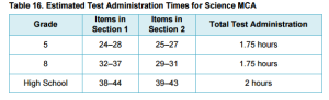 2016-17 Estimated Test Administration Times for Science MCA